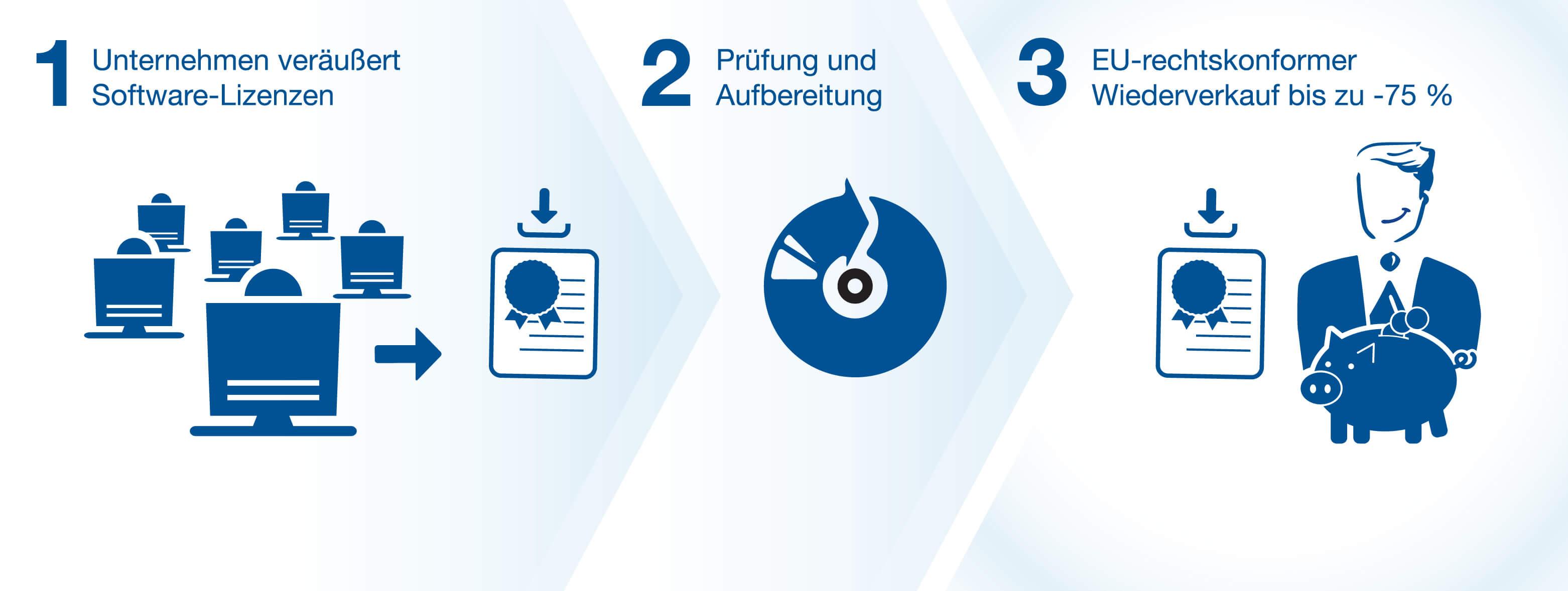 Software ReUse - Lizenzen gebraucht kaufen - Prinzip